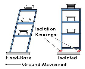 what is base isolation pdf
